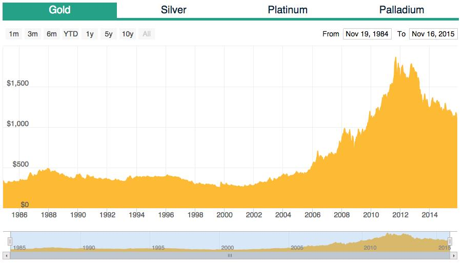 Shanghai Gold Benchmark Price