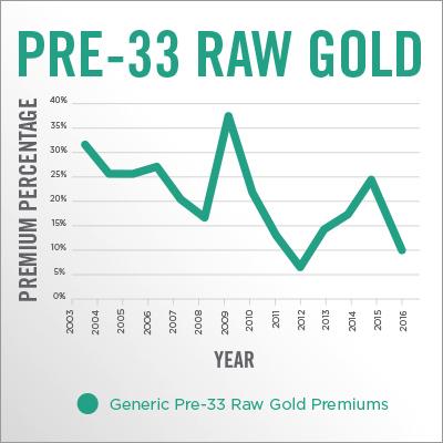 Pre-33 Raw Gold