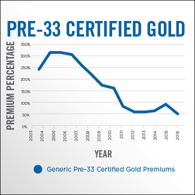 Pre-33 Certified Gold