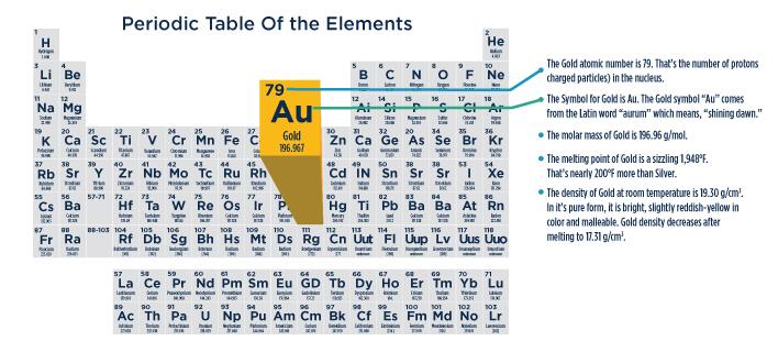 AU element
