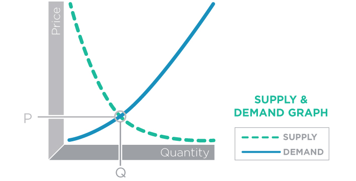 Supply and Demand Chart